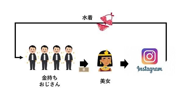 水着写真の無限ループ(図:しめサバ子)
