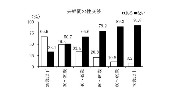 (C)第6回全国家庭動向調査 結果の概要(国立社会保障・人口問題研究所)
